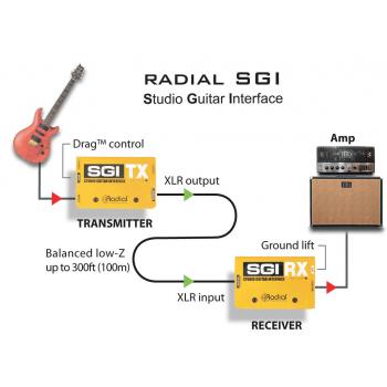 SGI RADIAL